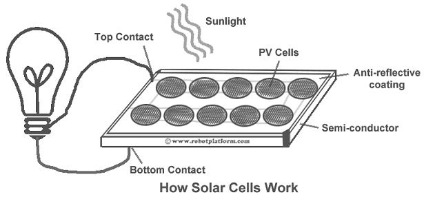 energie rinnovabili fotovoltaico