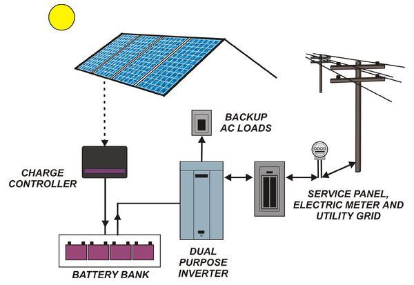fotovoltaico scegliere batterie