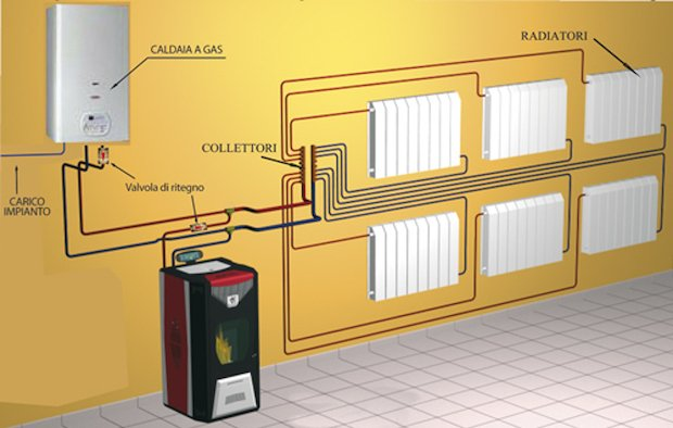 Stufe a pellet termosifoni e acqua calda idee green for Disegno impianto riscaldamento a termosifoni