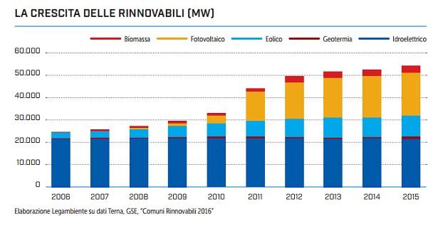 fonti rinnovabili nel territorio italiano
