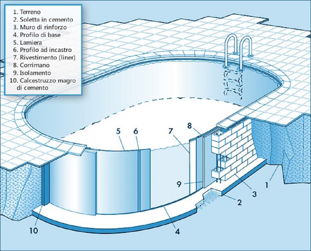 costruire piscina interrata