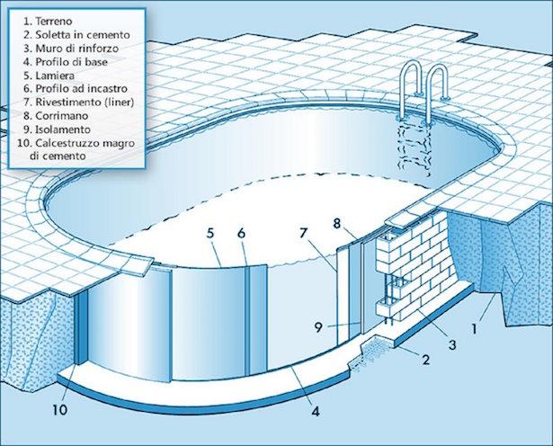 Come costruire una piscina interrata - Idee Green