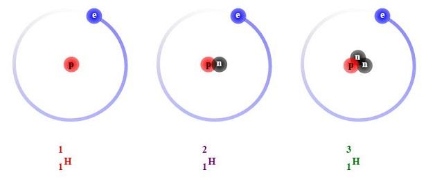 Produzione idrogeno da metano