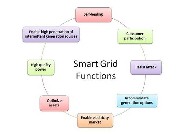 Smart grid what they are