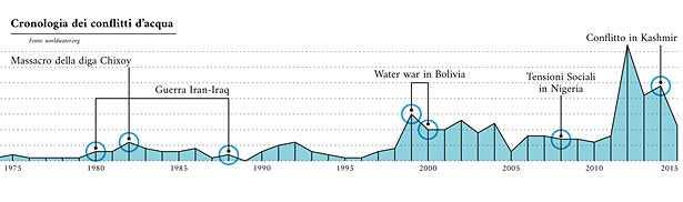 guerre acqua 1975 2017