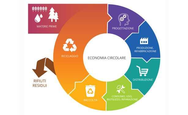 economia circolare esempi