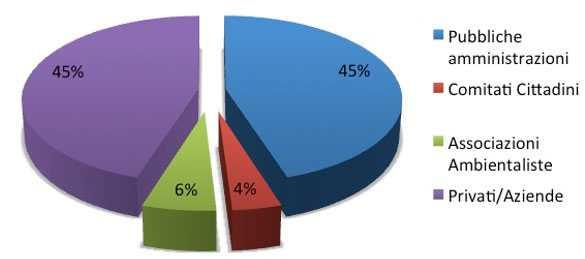 Mediazione ambientale composizione parti