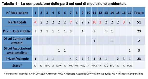 Mediazione Ambientale tabella