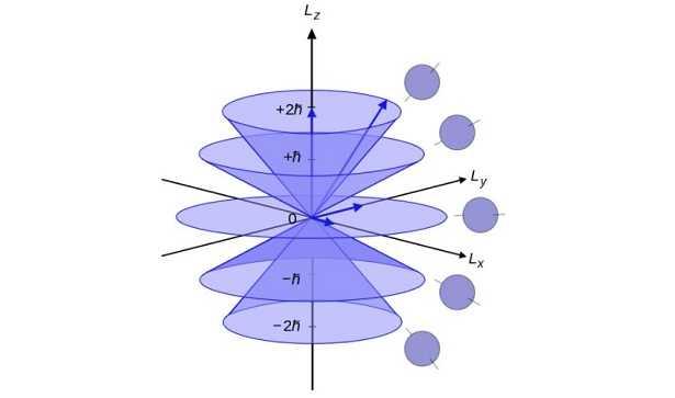 Orbitali molecolari
