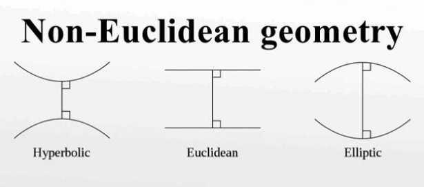 Geometria euclidea: definizione
