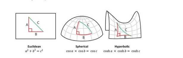 Geometria euclidea e non euclidea