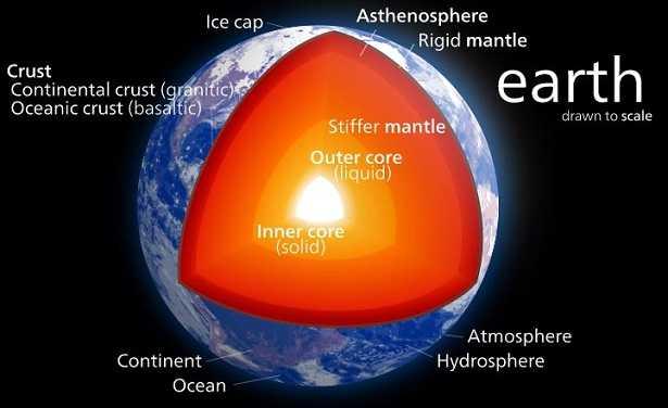 Mantello terrestre: magma