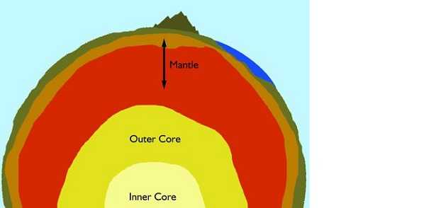 Mesosfera della Terra