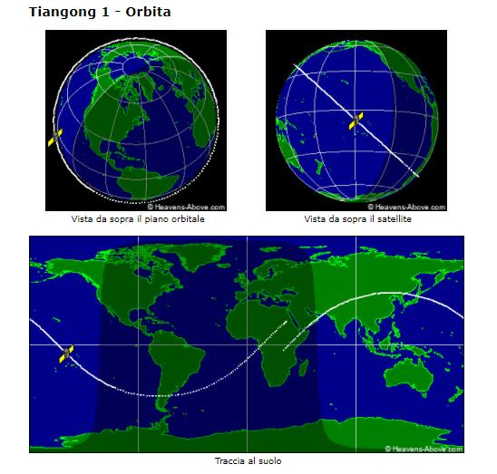Tiangong-1 orbita
