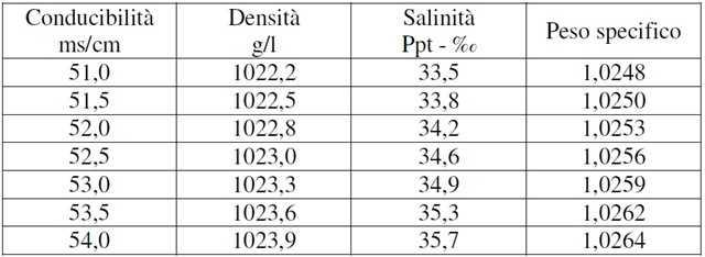 tabella salinità