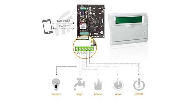 Combinatore telefonico GSM: cosa è