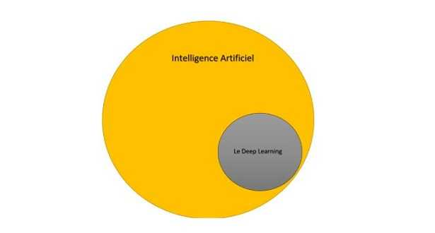Deep learning: cos'è