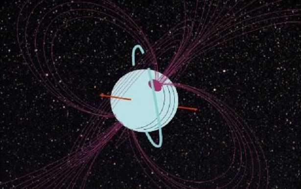 Pianeta Urano: tempo
