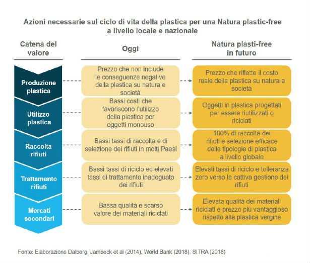 Report plastica WWF