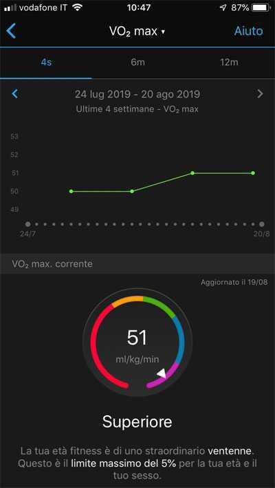 VO2 max su Garmin Connect