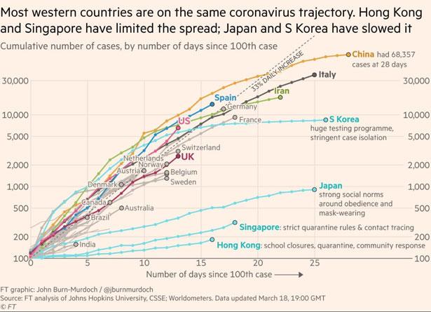 Coronavirus curve di diffusione
