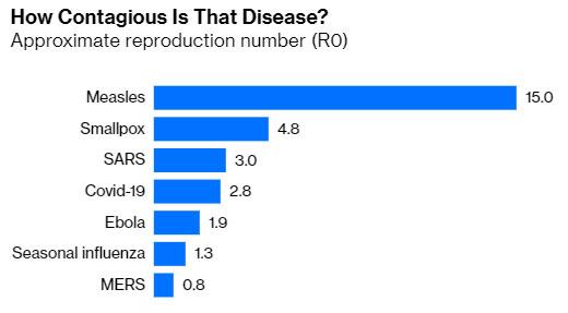 tasso contagio coronavirus