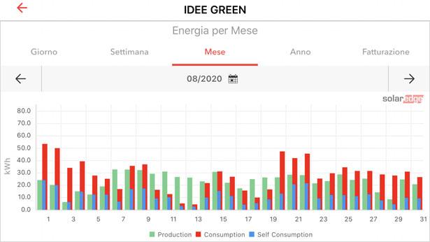 solaredge app