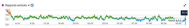 grafico rapporto verticale