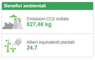 benefici pannelli solari CO2