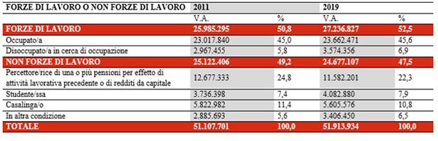 forza lavoro dati ISTAT