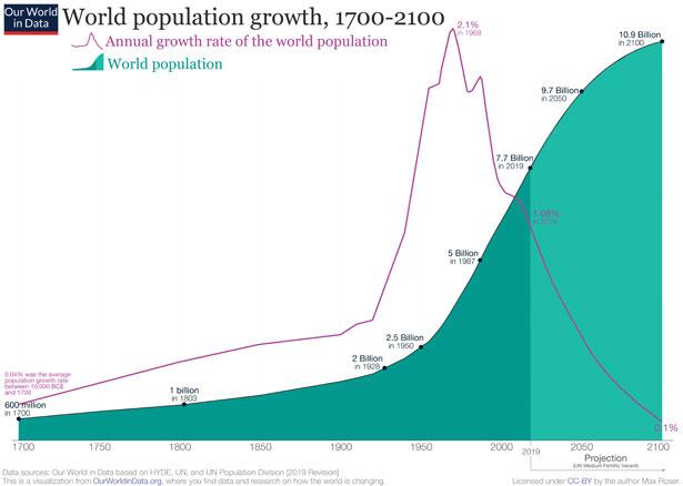 aumento popolazione 1700 2100