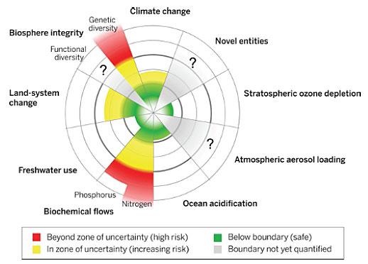 confini planetari
