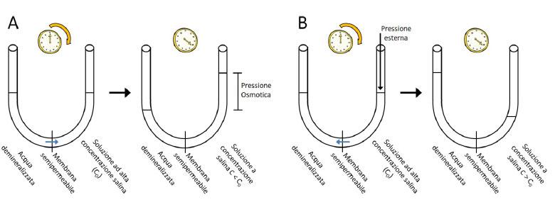 schema desalinizzazione