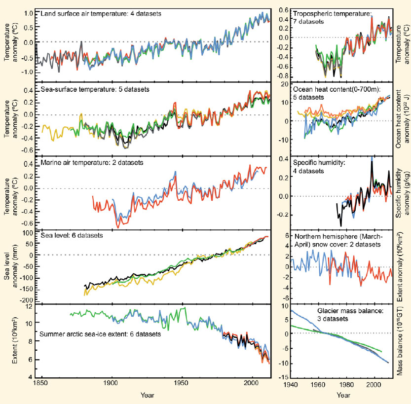 evidenze cambiamenti climatici