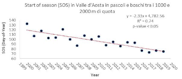 trend temporale di SOS