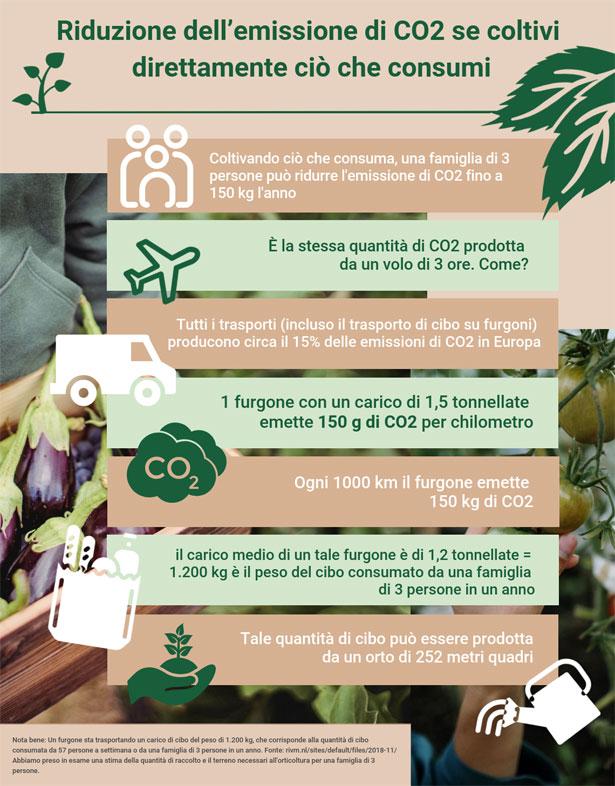 infografica risparmio CO2