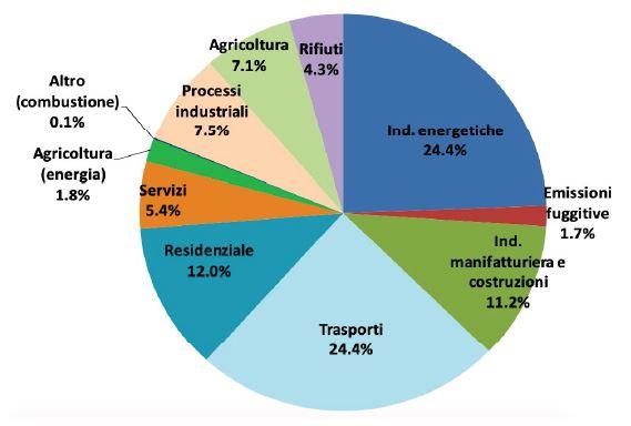 emissioni gas per settore
